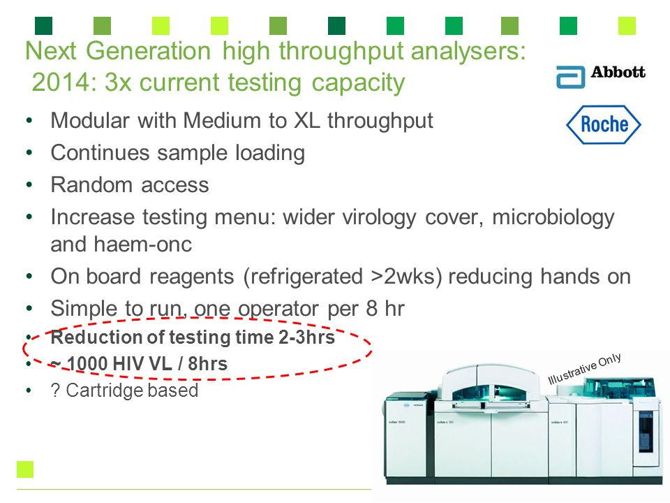 Next Generation high throughput analysers: 2014: 3x current testing capacity