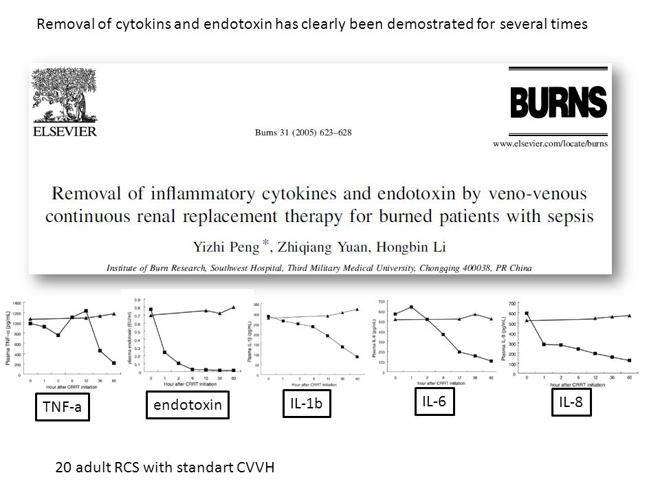 Removal of cytokins and endotoxin has clearly been demostrated for several times