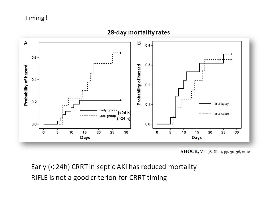 Early (< 24h) CRRT in septic AKI has reduced mortality