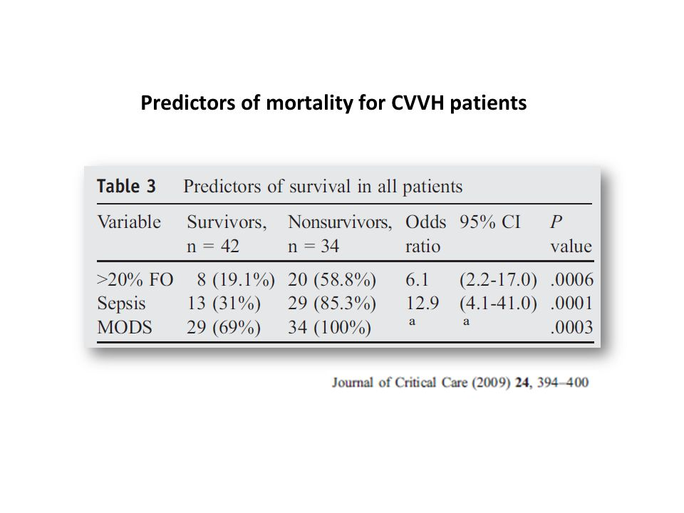 Predictors of mortality for CVVH patients