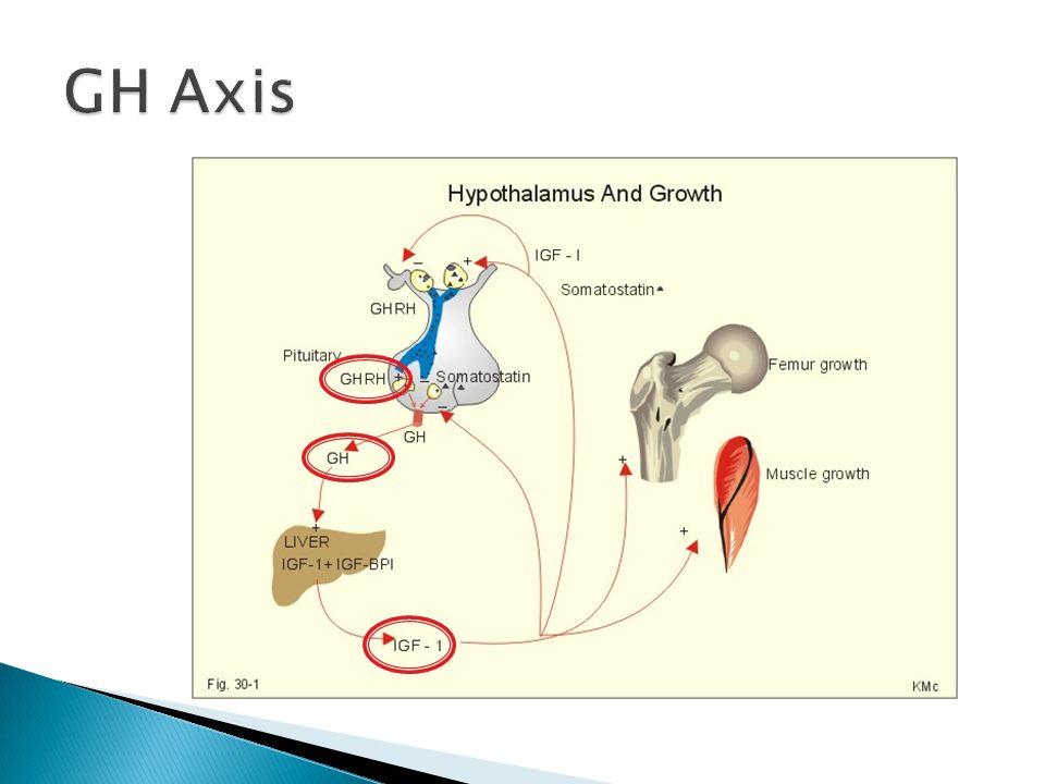 GH Axis
