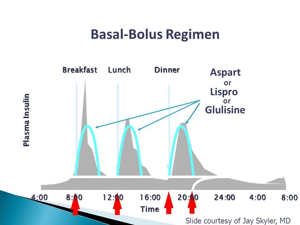 Basal-Bolus Regimen Aspart Lispro Glulisine Glargine Detemir or or