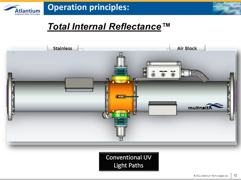 Operation principles: RZ series HOD system cross section