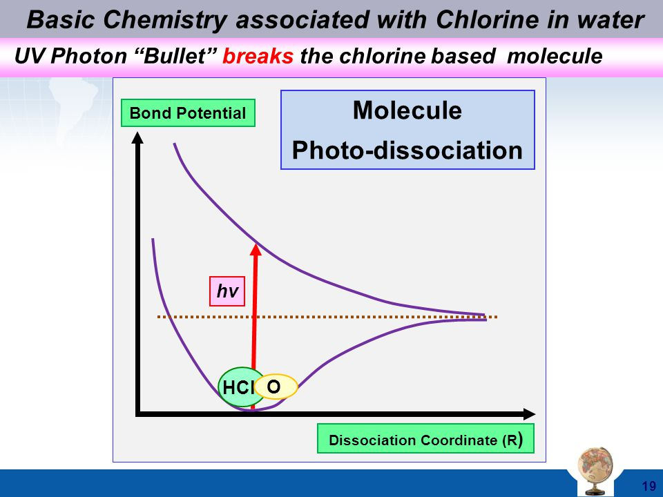 Basic Chemistry associated with Chlorine in water