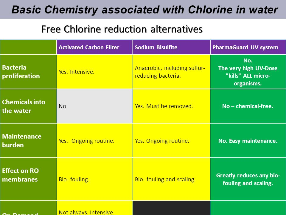 Free Chlorine reduction alternatives