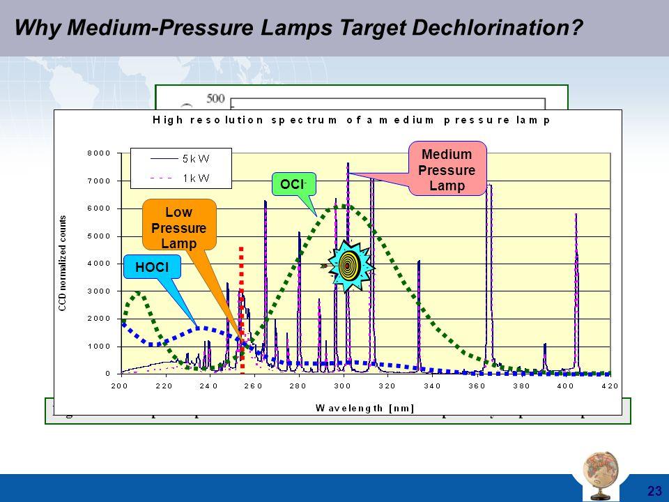 Why Medium-Pressure Lamps Target Dechlorination