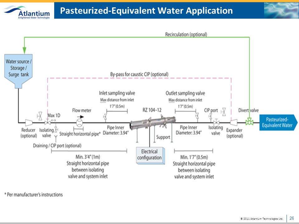 Pasteurized-Equivalent Water Application