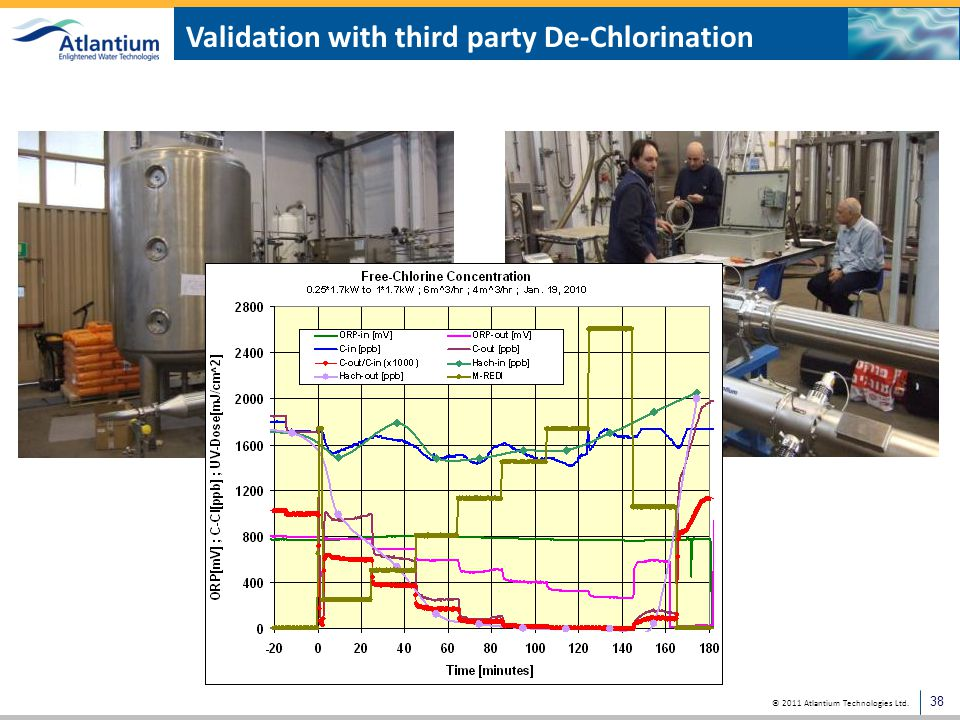 Validation with third party De-Chlorination