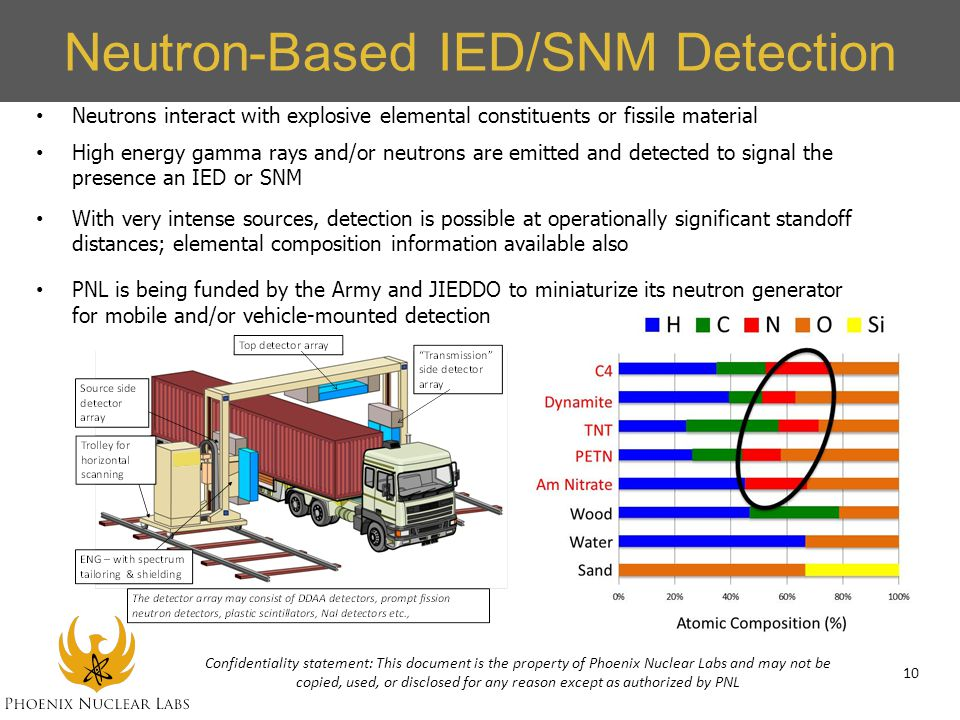 Neutron-Based IED/SNM Detection