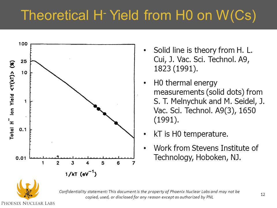 Theoretical H- Yield from H0 on W(Cs)
