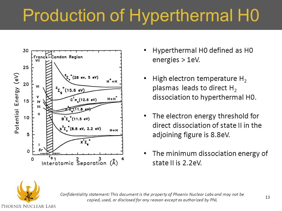 Production of Hyperthermal H0