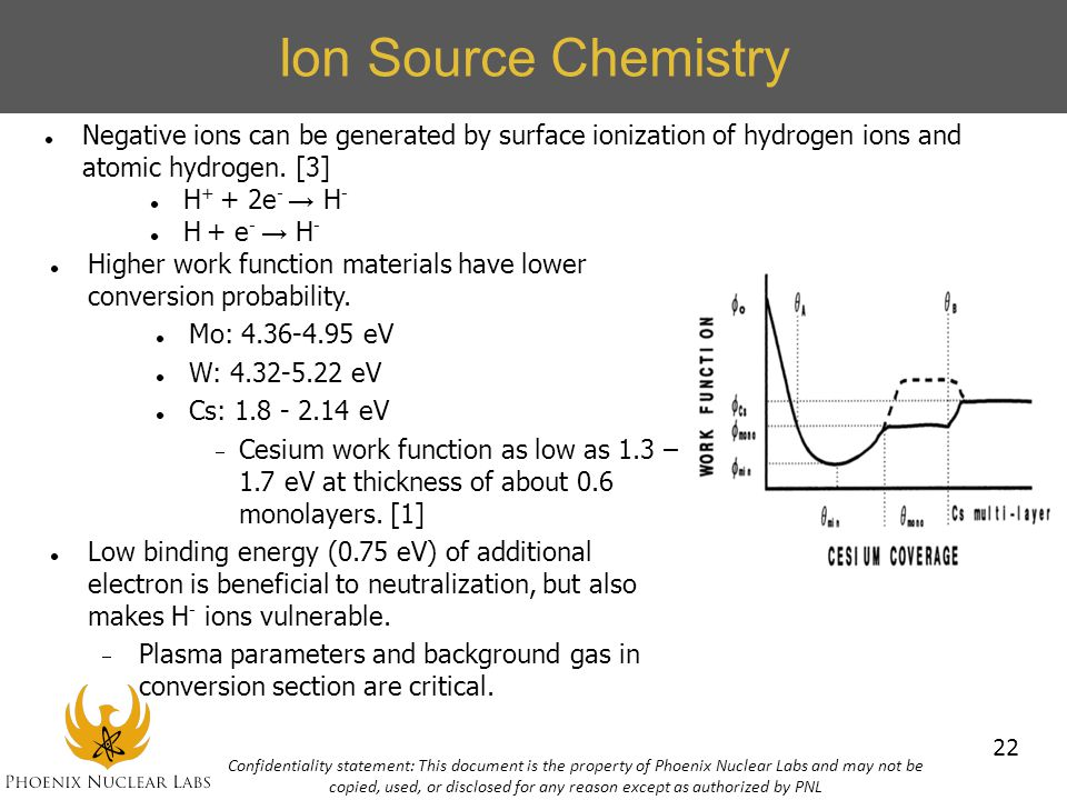 Ion Source Chemistry Negative ions can be generated by surface ionization of hydrogen ions and atomic hydrogen. [3]
