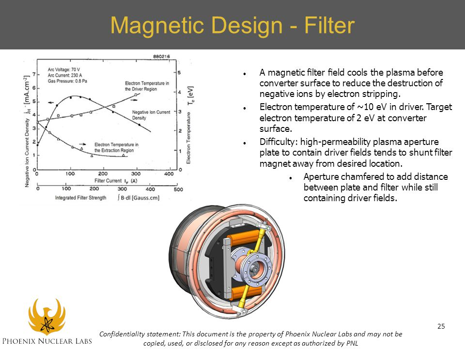 Magnetic Design - Filter