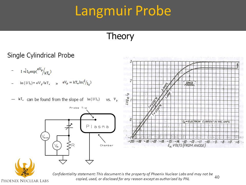 Langmuir Probe Theory can be found from the slope of vs.