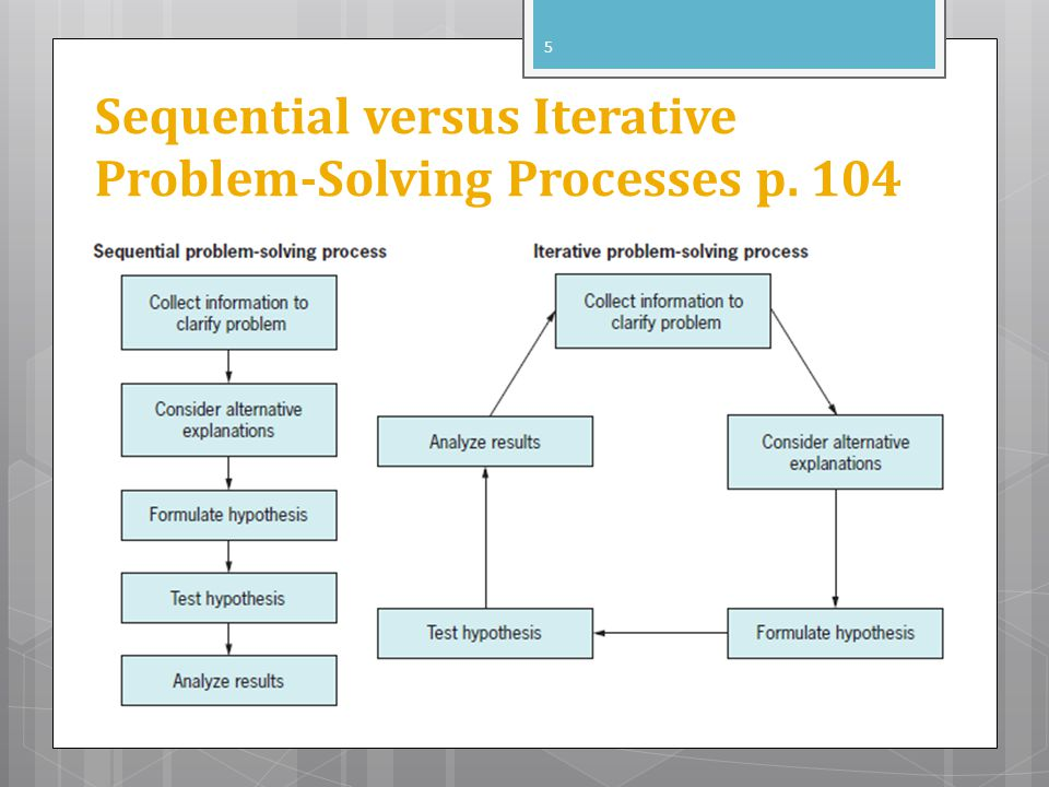 Sequential versus Iterative Problem-Solving Processes p. 104