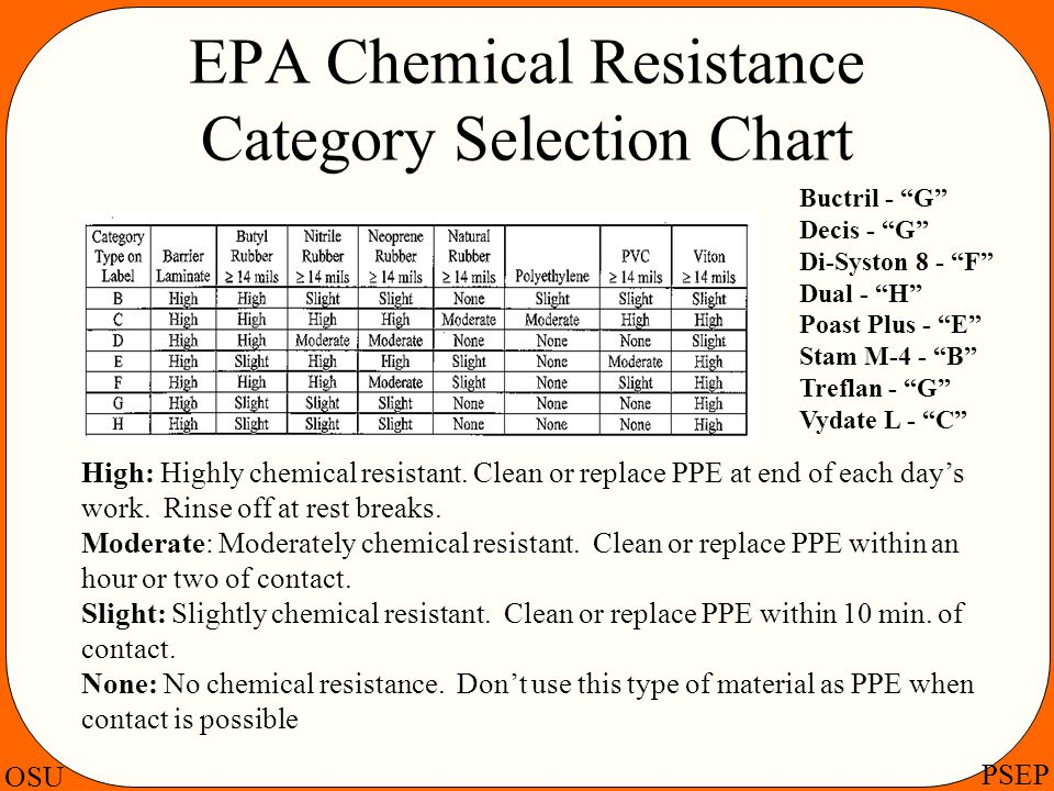 EPA Chemical Resistance Category Selection Chart