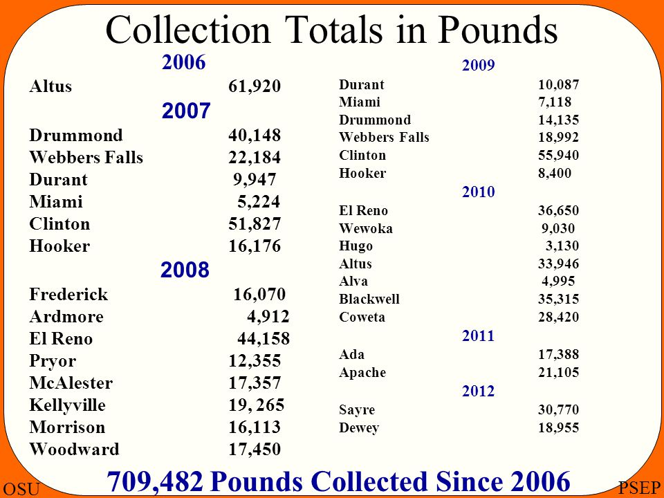 Collection Totals in Pounds