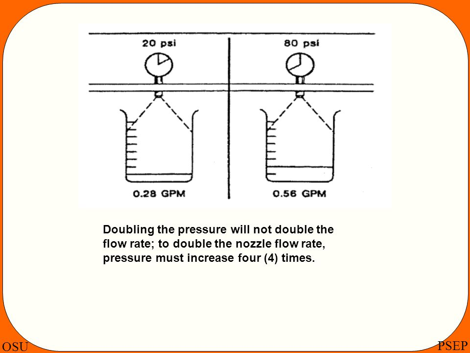 Doubling the pressure will not double the flow rate; to double the nozzle flow rate, pressure must increase four (4) times.