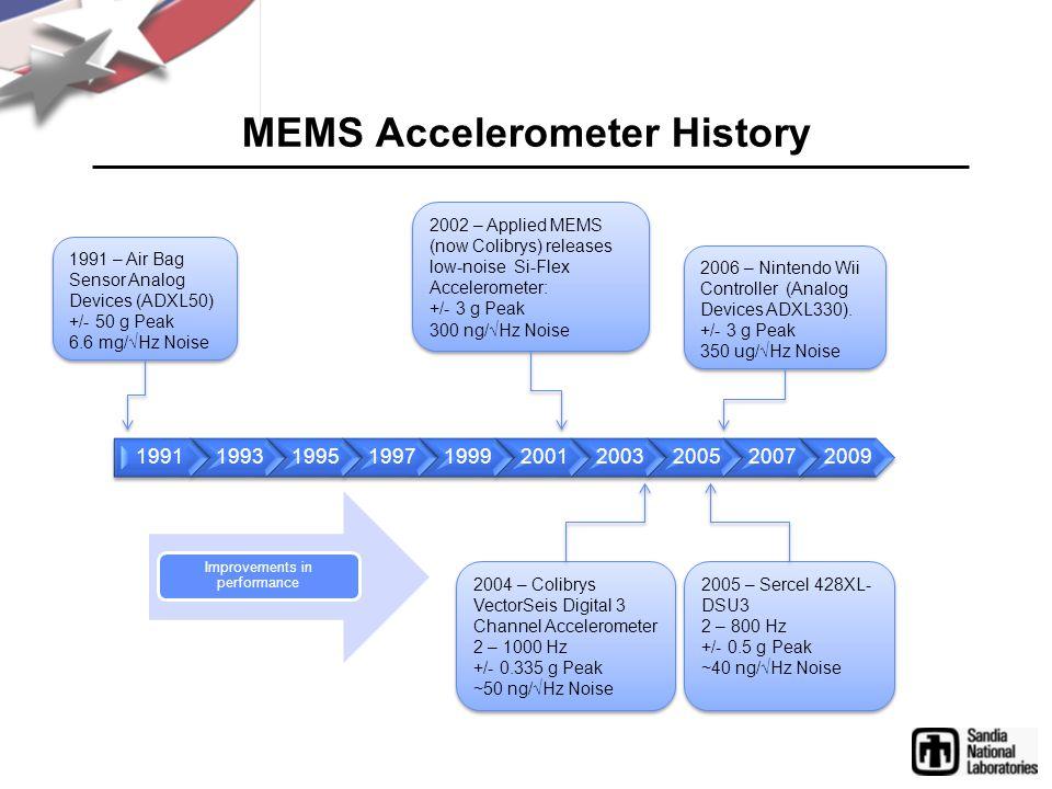 MEMS Accelerometer History