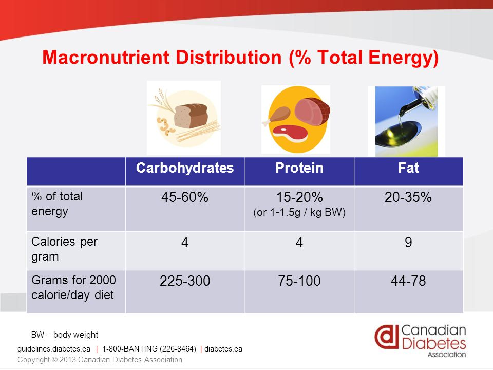 Macronutrient Distribution (% Total Energy)