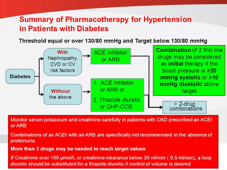 Summary of Pharmacotherapy for Hypertension in Patients with Diabetes