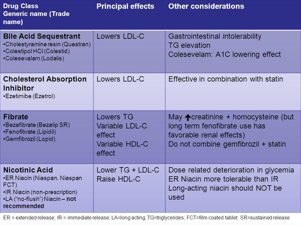 Gastrointestinal intolerability TG elevation