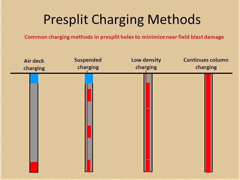 Presplit Charging Methods