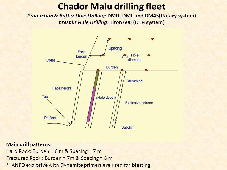 Chador Malu drilling fleet