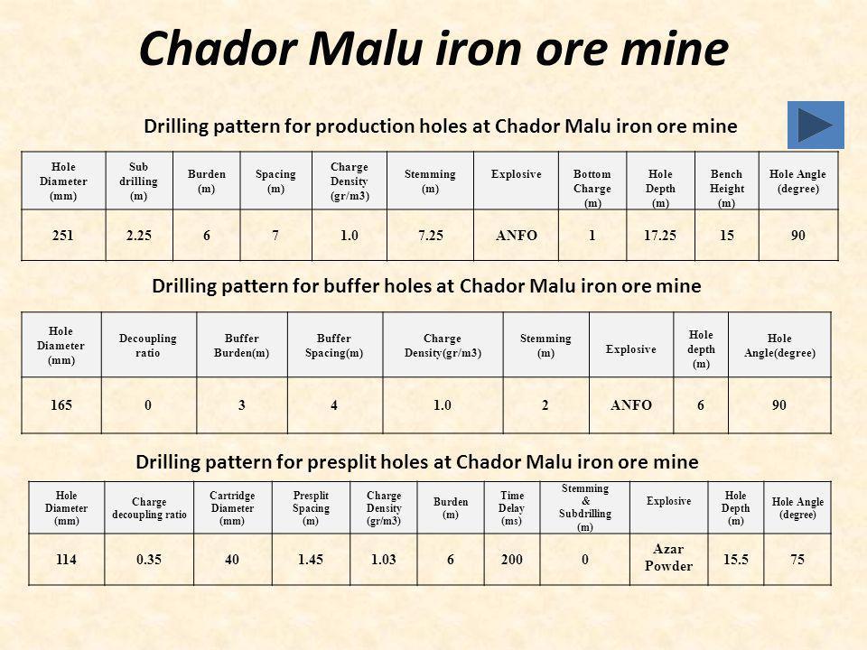 Chador Malu iron ore mine