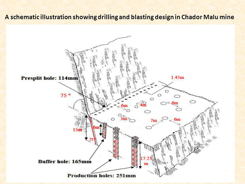 A schematic illustration showing drilling and blasting design in Chador Malu mine