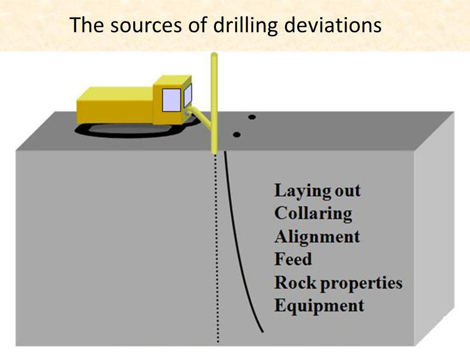 The sources of drilling deviations