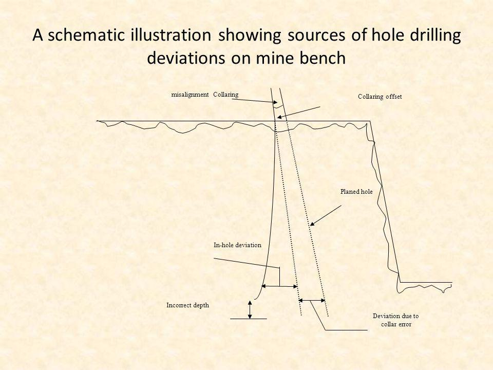A schematic illustration showing sources of hole drilling deviations on mine bench