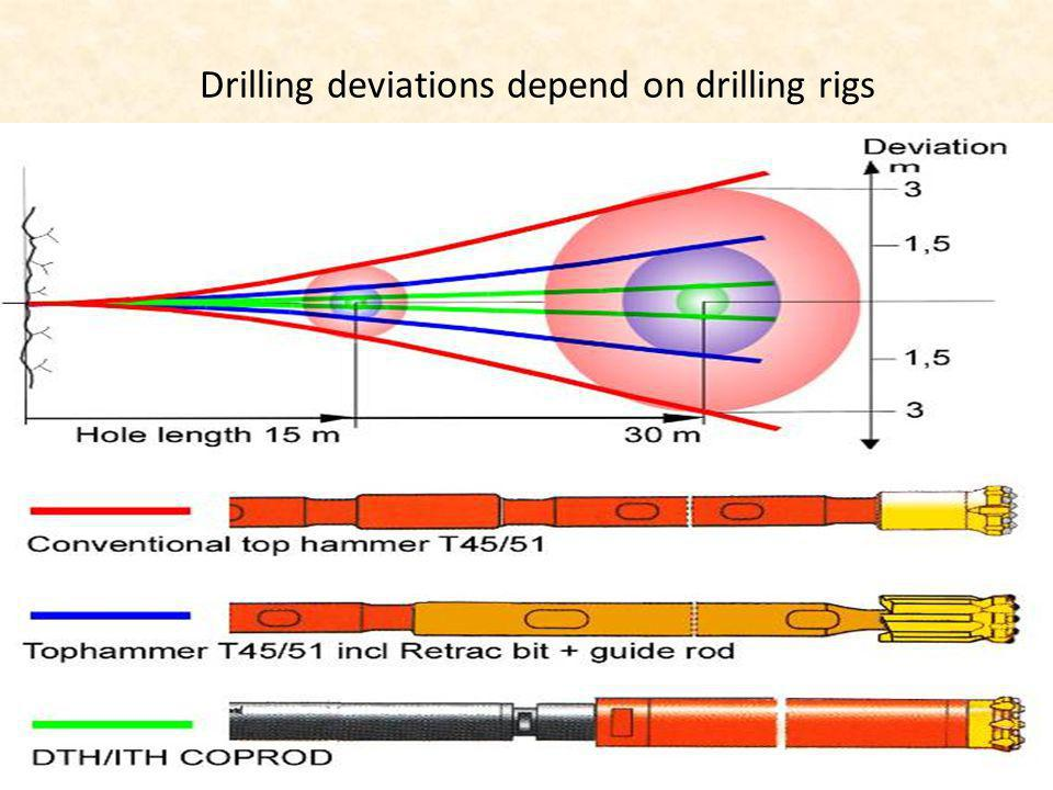 Drilling deviations depend on drilling rigs