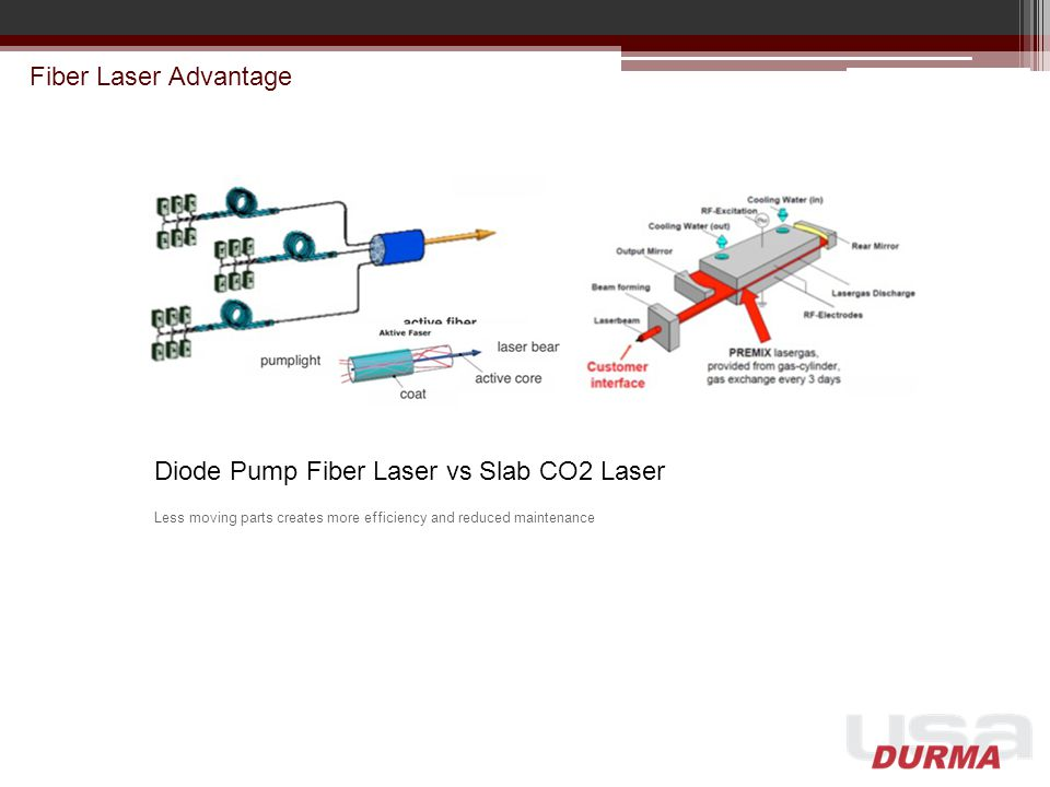 Diode Pump Fiber Laser vs Slab CO2 Laser