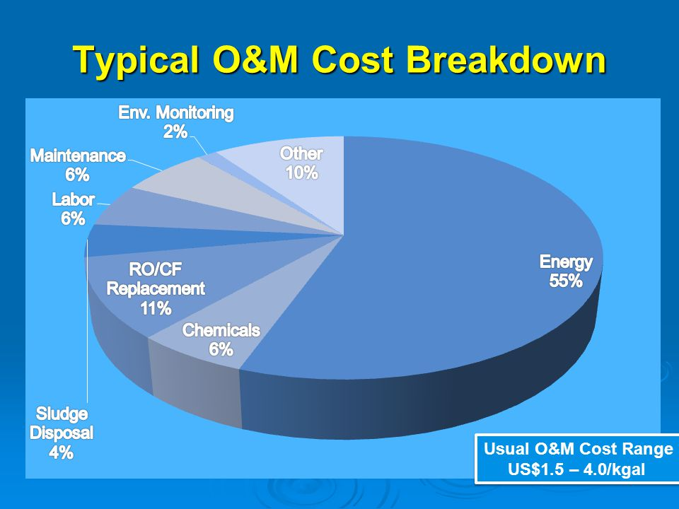 Typical O&M Cost Breakdown