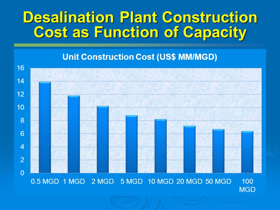Desalination Plant Construction Cost as Function of Capacity