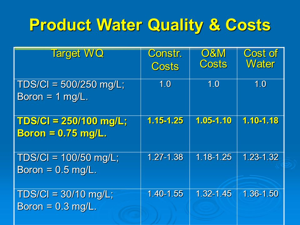 Product Water Quality & Costs