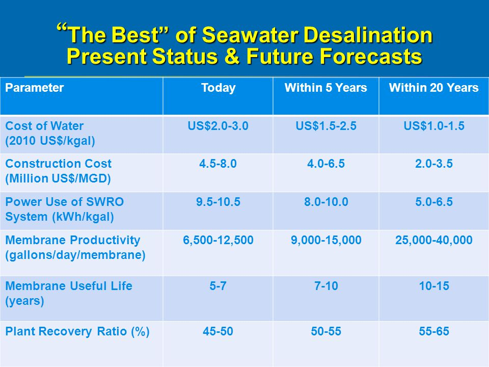 The Best of Seawater Desalination Present Status & Future Forecasts