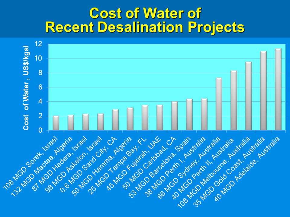 Cost of Water of Recent Desalination Projects
