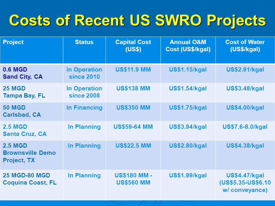 Costs of Recent US SWRO Projects