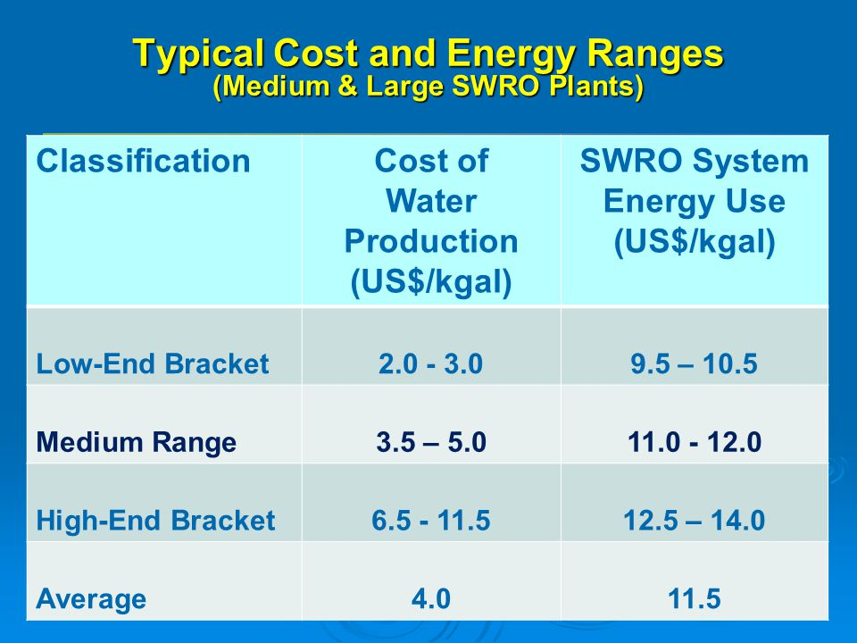 Typical Cost and Energy Ranges (Medium & Large SWRO Plants)