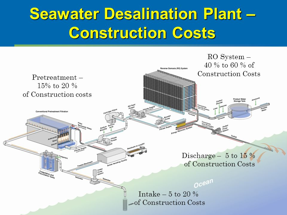 Seawater Desalination Plant – Construction Costs