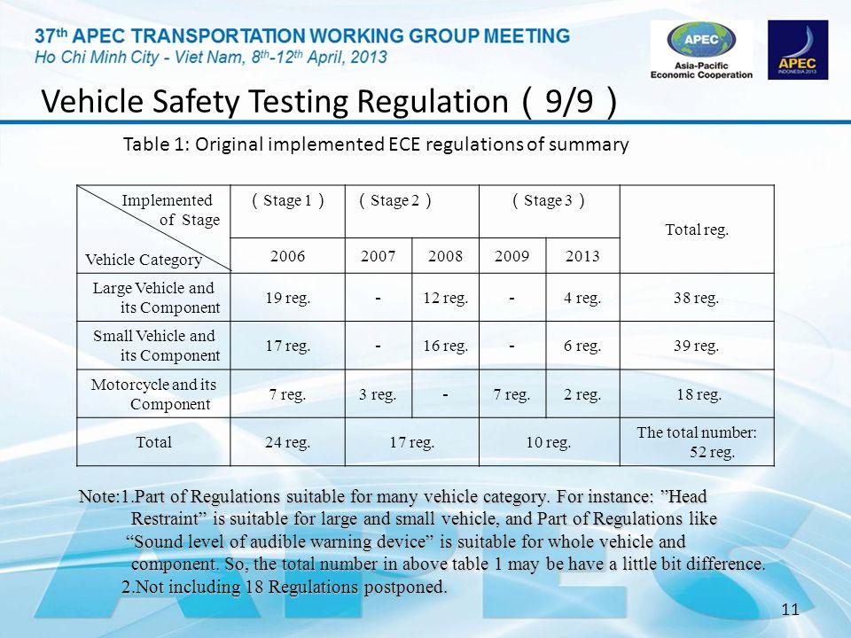 Vehicle Safety Testing Regulation(9/9)