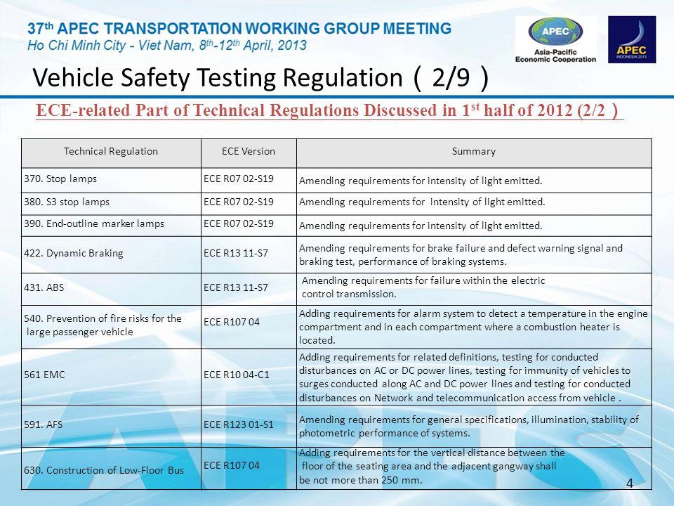 Vehicle Safety Testing Regulation(2/9)
