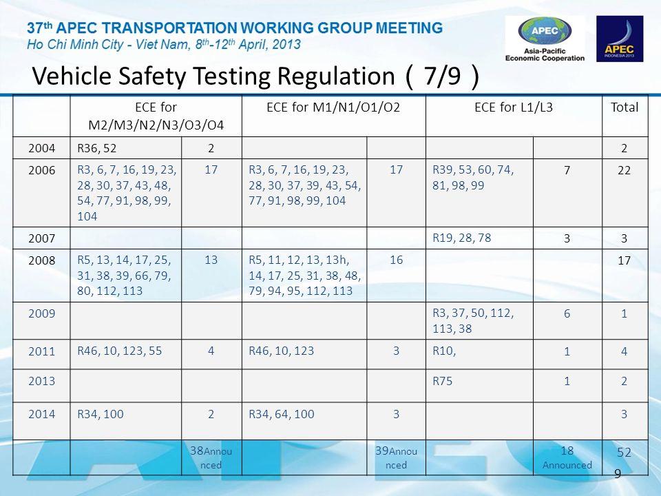 Vehicle Safety Testing Regulation(7/9)