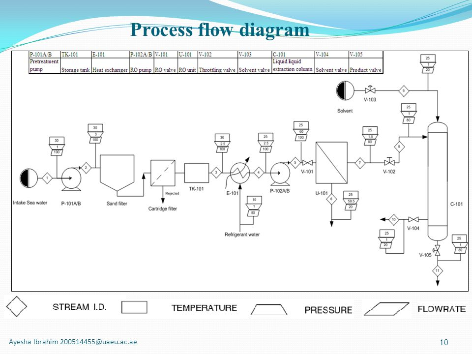 Process flow diagram Ayesha Ibrahim 200514455@uaeu.ac.ae