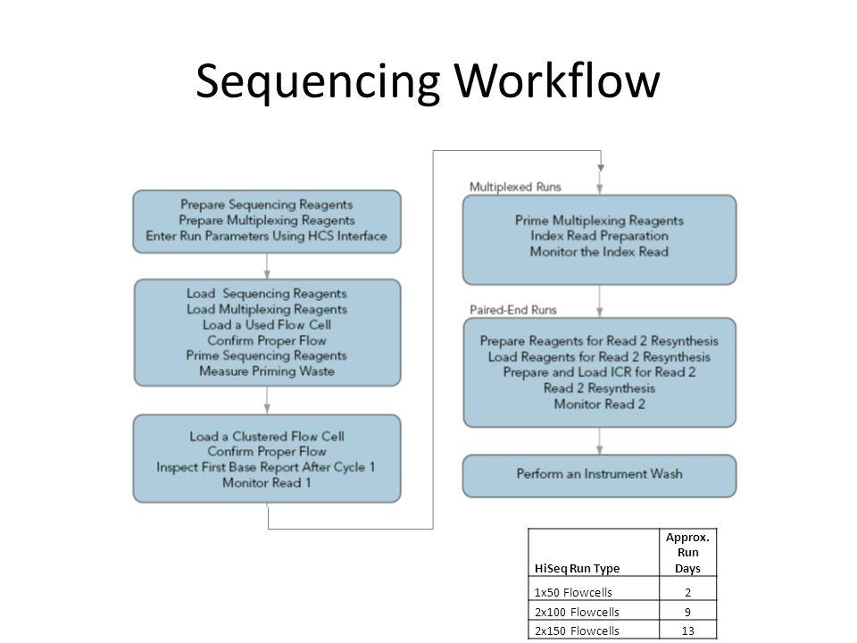 Sequencing Workflow HiSeq Run Type Approx. Run Days 1x50 Flowcells 2