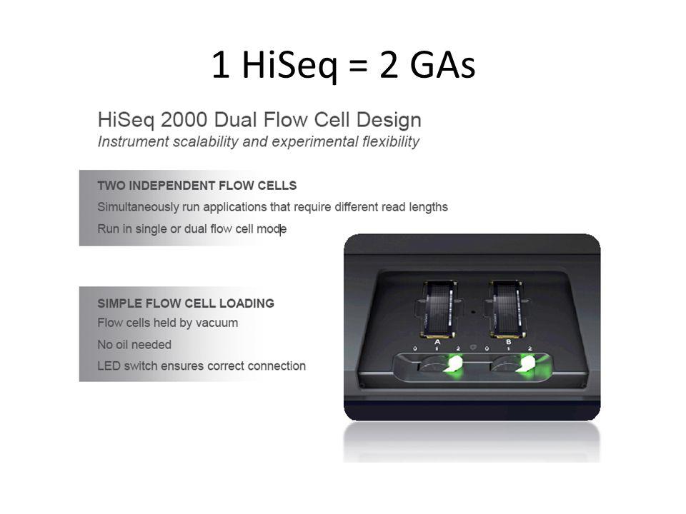 1 HiSeq = 2 GAs