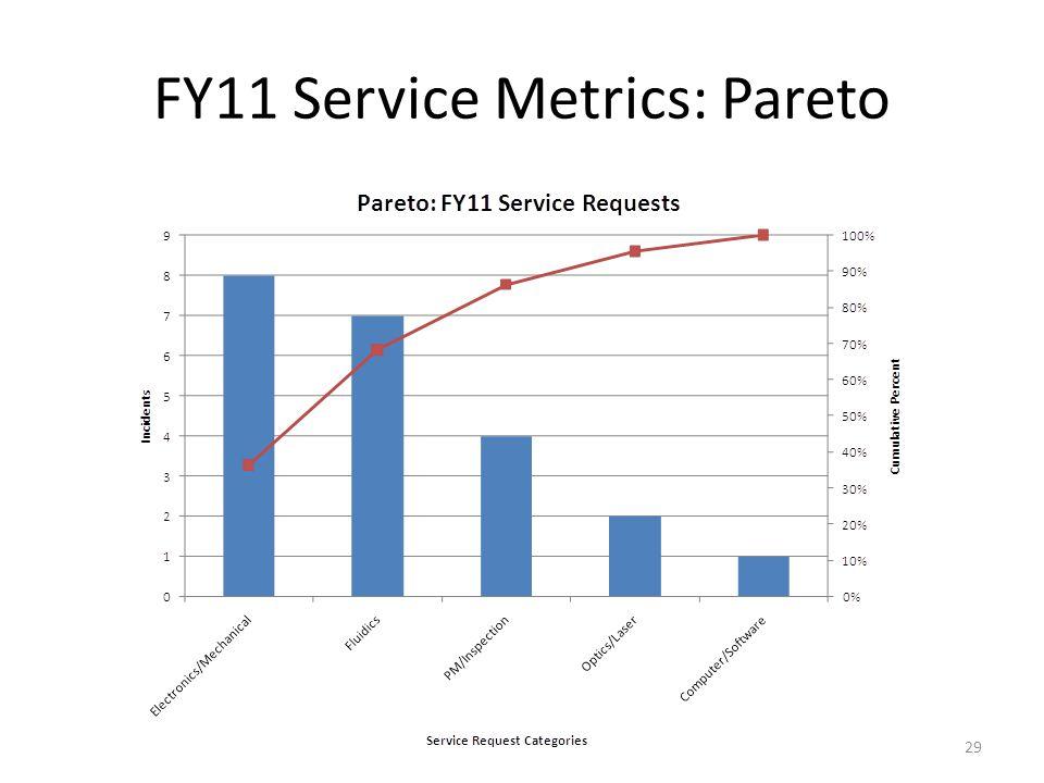 FY11 Service Metrics: Pareto