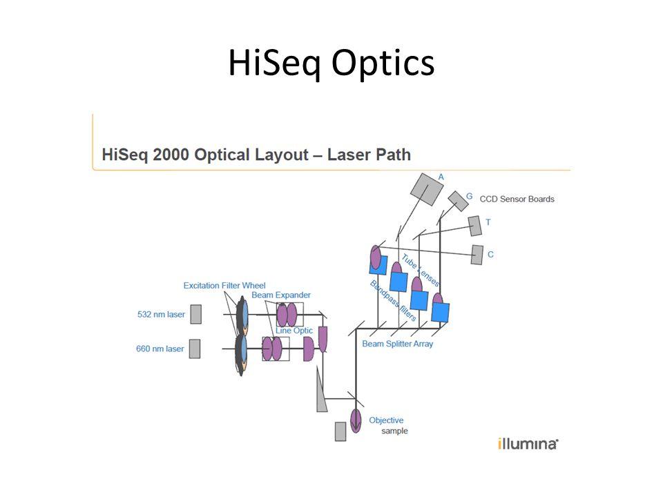 HiSeq Optics